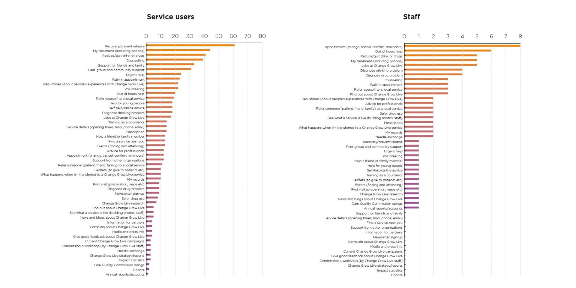 two graphs titled service users and staff, showing the top tasks